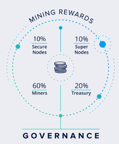 mining rewards